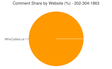 Comment Share 202-304-1863